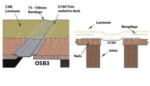 G180 gutter expansion trim fibreglass grp fitted