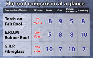 best flat roof flat roof choices comparison