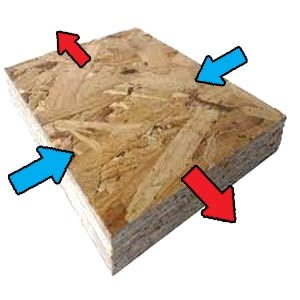 Expansion of sterlingboard OSB