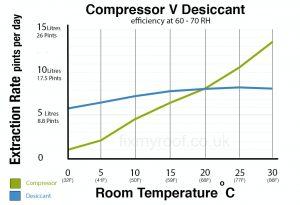 Compressor V Desiccant dehumidifier