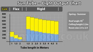 Sun tube light lumen lux watt output sun tunnel