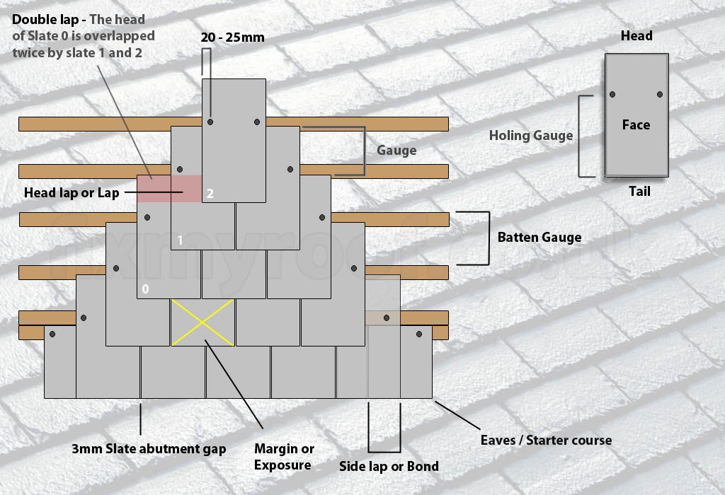 How To Slate A Roof Instructions On How To Fit Amp Lay Slates