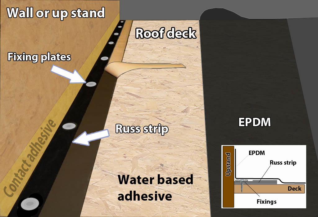 How To Install Epdm Rubber Roof Easy Diy Fitting