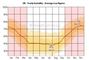 yearly-uk-humidity-levels