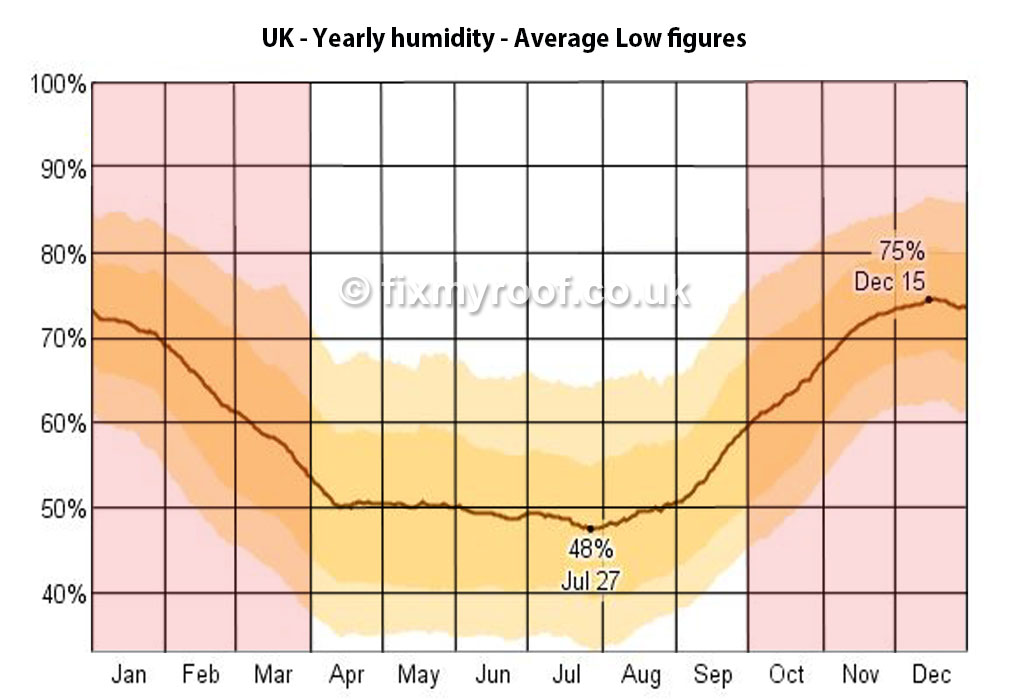 The Trouble Is OUTDOOR Humidity Levels Rise In The UK From Early October  Through Until Late March. The Months Shaded In Red Are The Worst, ...