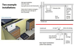 PIV unit for flats or no loft space