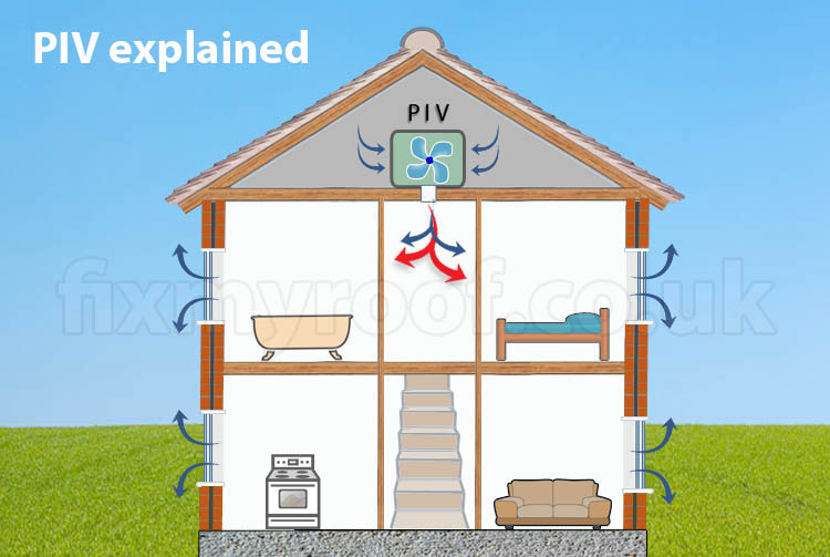 PIV Unit - Stop Condensation on Windows and Around the ...