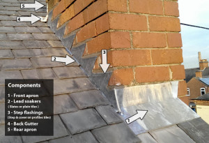 Chimney flashing components