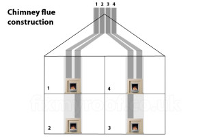 Chimney flue construction