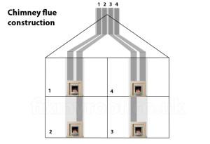 Chimney flue construction