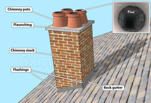 chimney stack terms