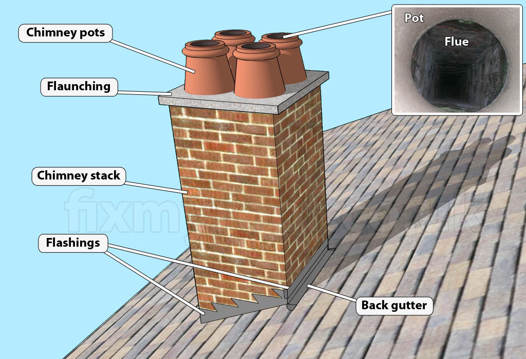 Chimney Flue Company